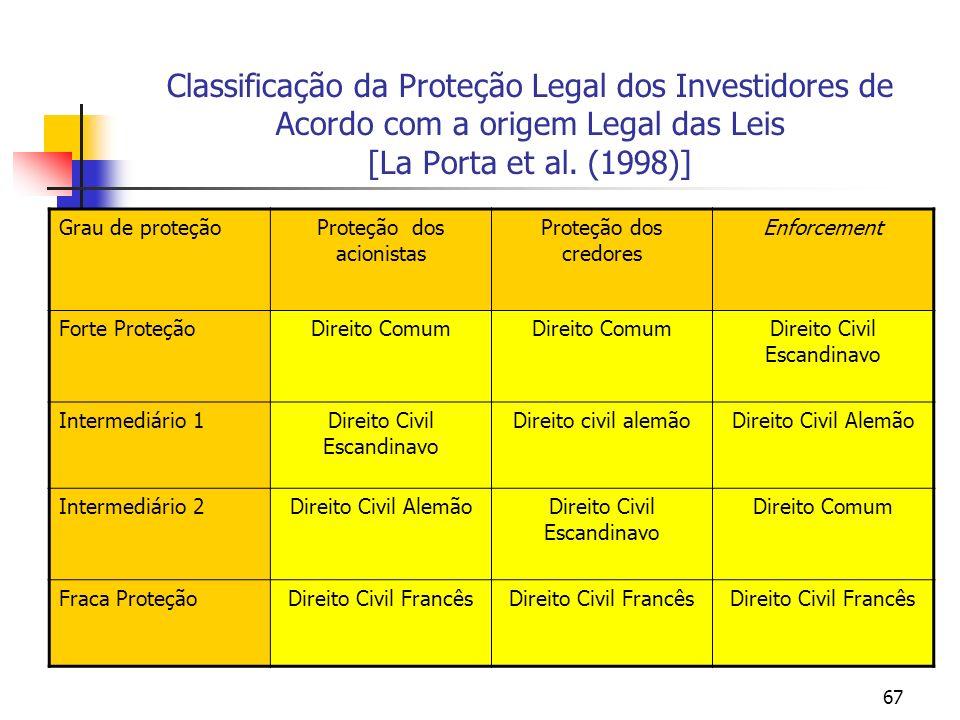 Classificação da Proteção Legal dos Investidores de Acordo com a origem Legal das Leis [La Porta et al. (1998)]